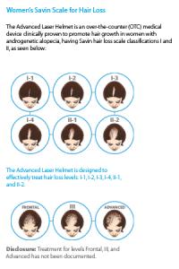 Womens Savin Scale for Hair Loss