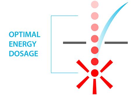 optimal energy dosage